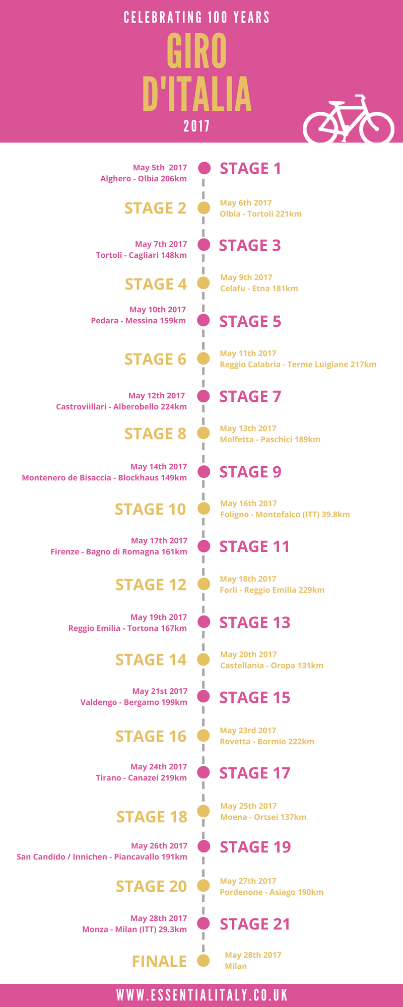 Stages of the Giro d'Italia infographic
