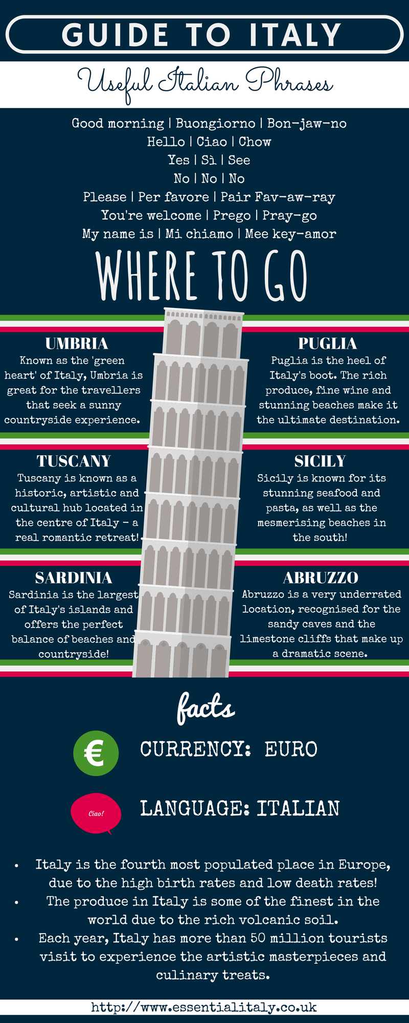 Guide to Italy infographic